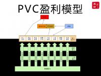 易简成微课|PV02 盈利改善经营逻辑—PVC盈利模型