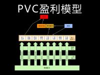 易简成微课|PV01 盈利改善经营逻辑—PVC盈利模型